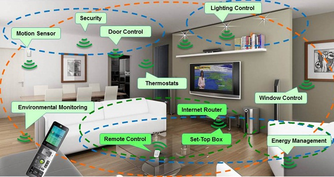 Why Smart Home Setup Is The Future Investment You Can't Live Without